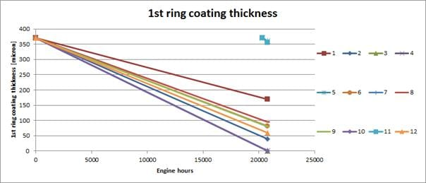 The graph shows how the estimated time to next piston overhaul can be predicted using the CTM on the top piston ring of a modern 2-stroke engine. The piston ring wear rate varies from unit to unit, as a result from production tolerances and operating conditions giving opportunity for safer and less costly overhauling by practising condition-based monitoring with the CTM.