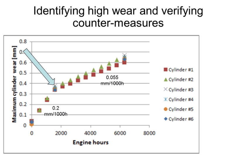 LDM Wear Rate