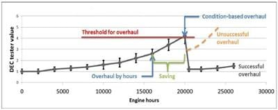 Condition-based overhauling for longer TBO